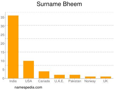 Surname Bheem