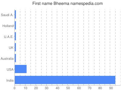 Given name Bheema