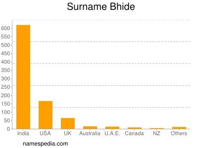 Surname Bhide