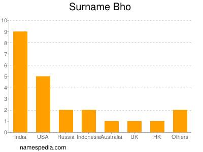 Surname Bho