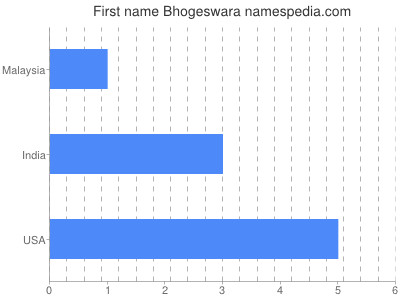 Given name Bhogeswara