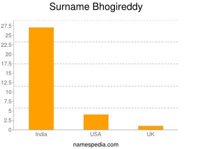 Surname Bhogireddy