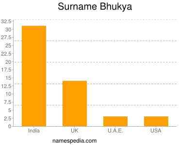 Surname Bhukya