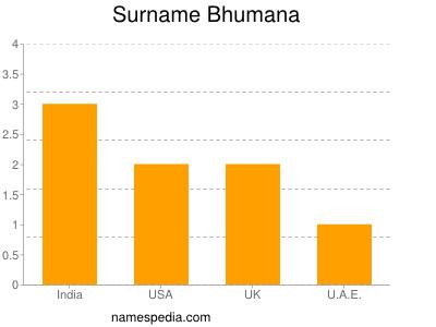 Surname Bhumana