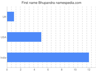 Vornamen Bhupandra