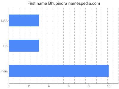 Given name Bhupindra