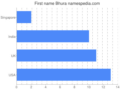 Given name Bhura