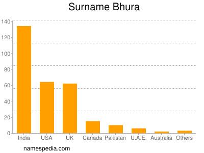 Surname Bhura