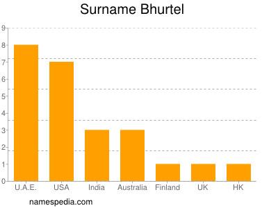 Surname Bhurtel