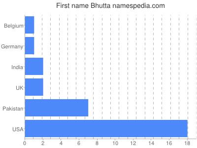 Given name Bhutta