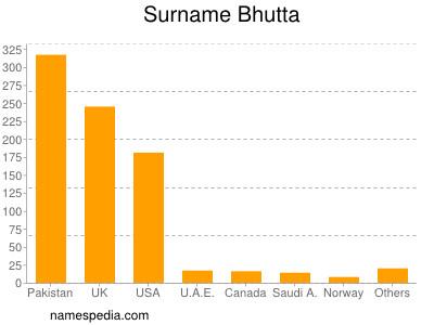 Surname Bhutta