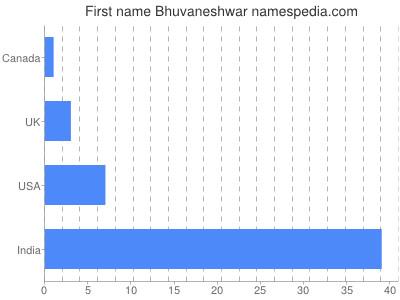 Given name Bhuvaneshwar