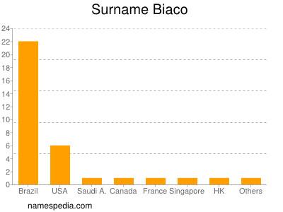 Surname Biaco