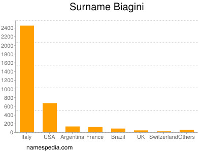 Surname Biagini