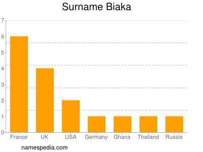 Surname Biaka