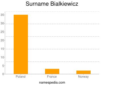 Surname Bialkiewicz