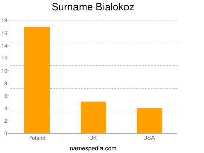 Surname Bialokoz