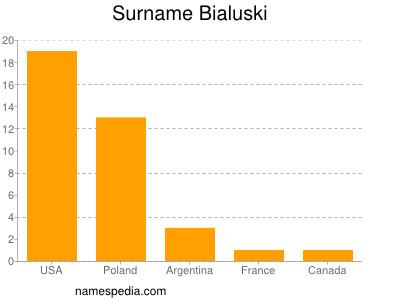 Surname Bialuski