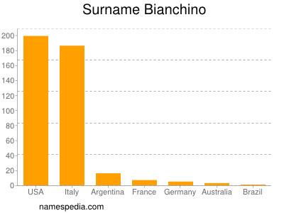 Surname Bianchino