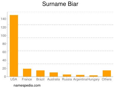 Surname Biar