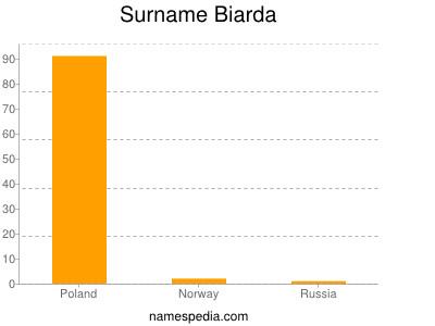 Surname Biarda
