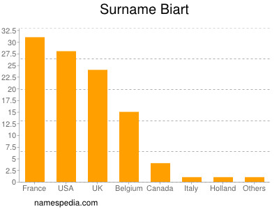 Surname Biart