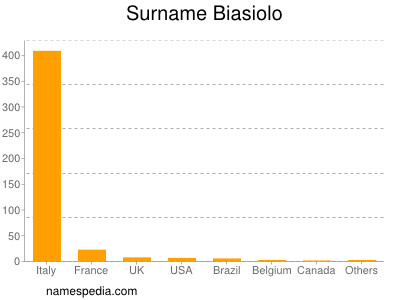 Surname Biasiolo