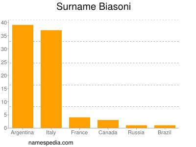 Surname Biasoni