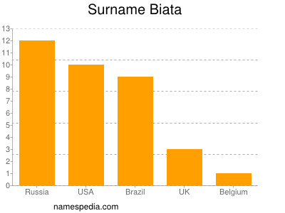 Surname Biata