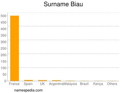 Surname Biau