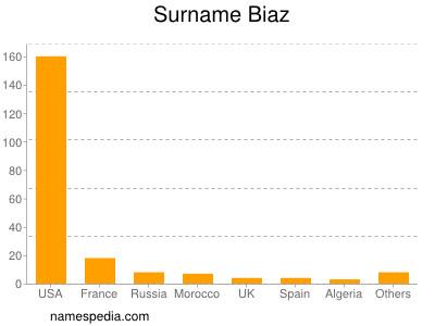 Surname Biaz