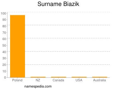 Surname Biazik
