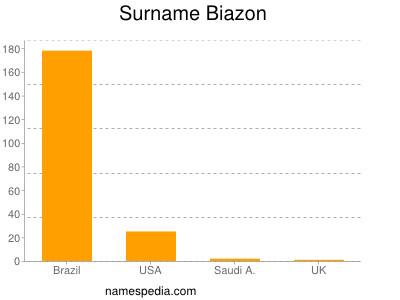 Surname Biazon