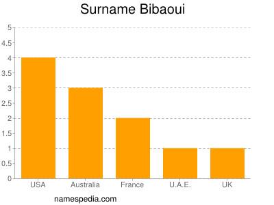 Surname Bibaoui