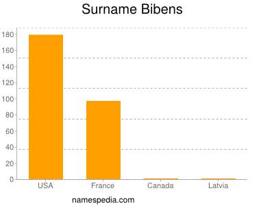 Surname Bibens