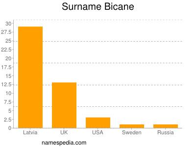 Surname Bicane