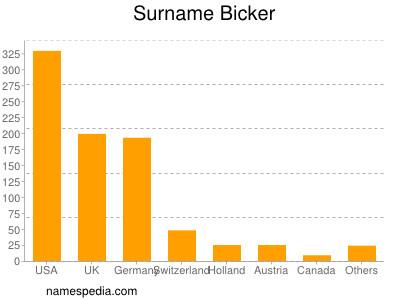 Surname Bicker