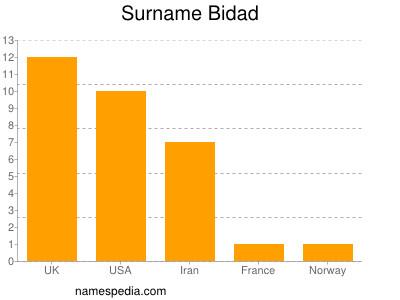 nom Bidad