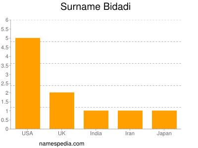 Surname Bidadi