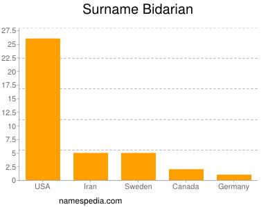 Surname Bidarian