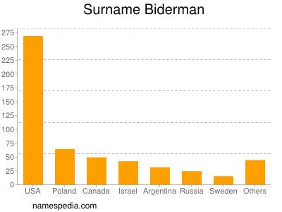 Surname Biderman