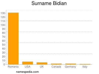 Familiennamen Bidian
