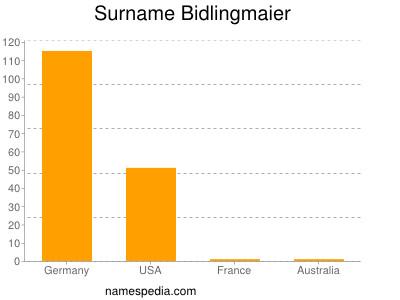 Familiennamen Bidlingmaier