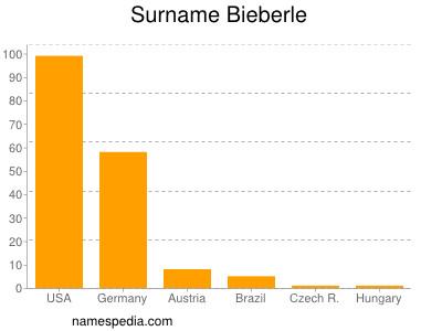 Surname Bieberle