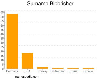 Familiennamen Biebricher