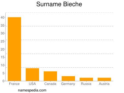 Familiennamen Bieche