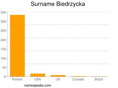 Surname Biedrzycka