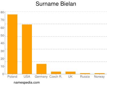 Surname Bielan