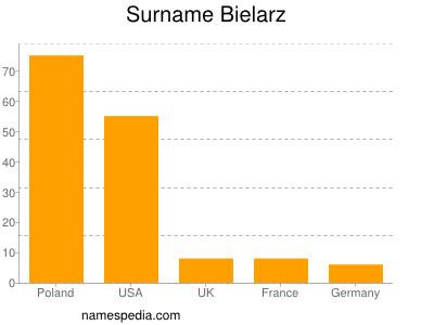 Surname Bielarz