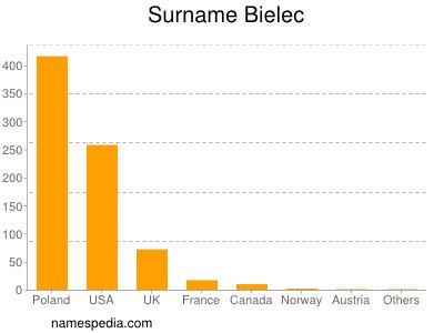 Surname Bielec